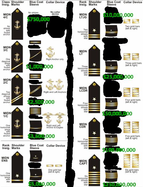 Lapd ranks